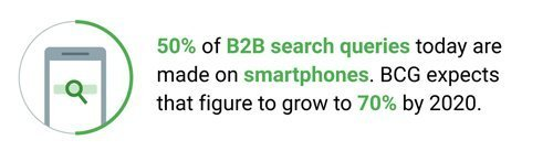 50% of B2B search queries today are made on smartphones. BCG expects that figure to grow to 70% by 2020.