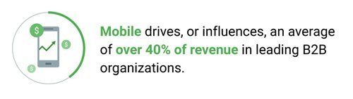 Mobile influences an average of over 40% of revenue in leading B2B organizations.